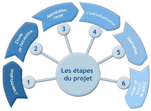 Cycle d'un projet